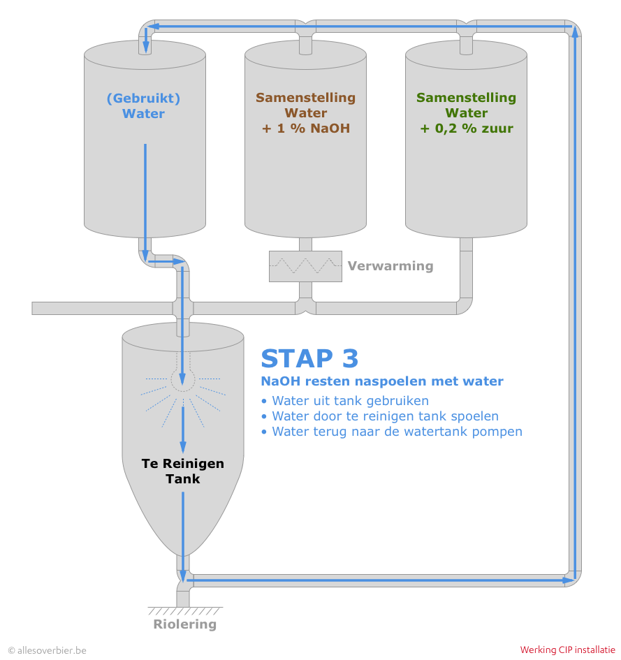CIP - Stap 3: NaOH resten naspoelen