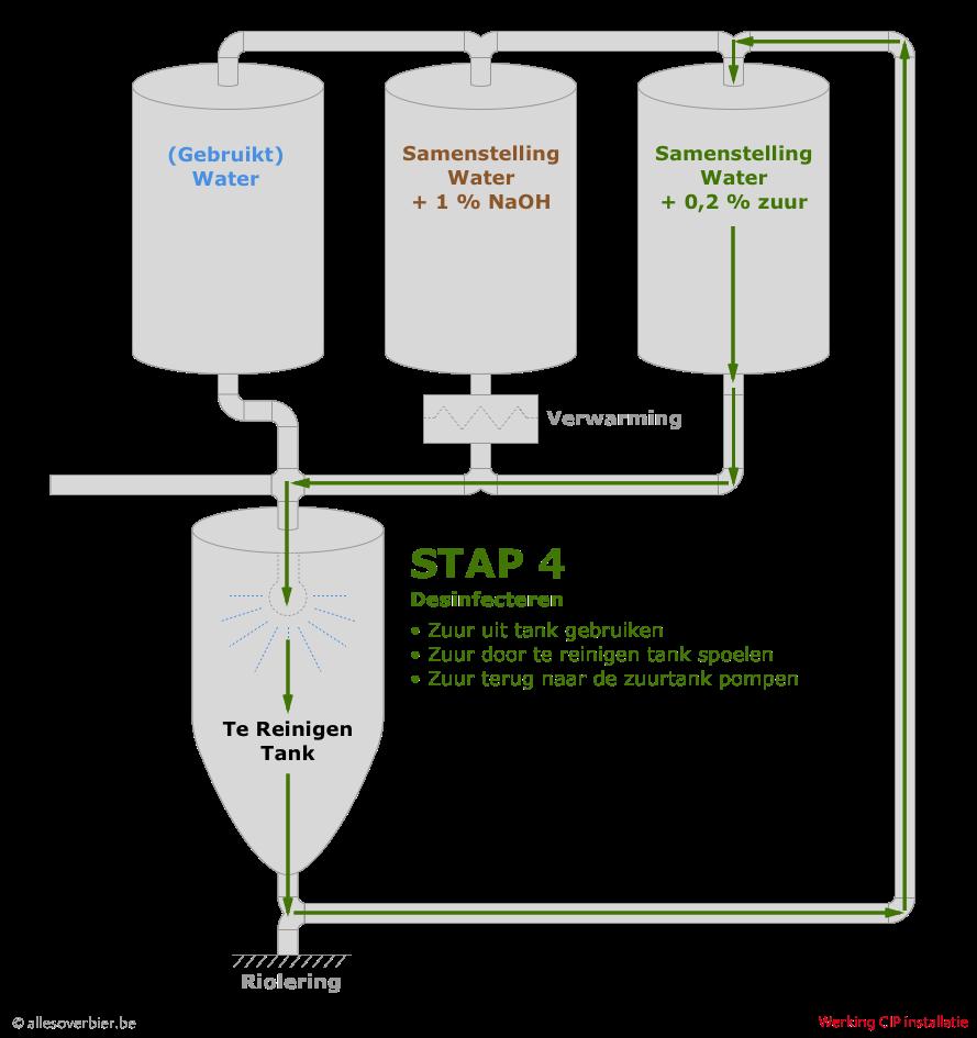 CIP - Stap 4: Desinfecteren