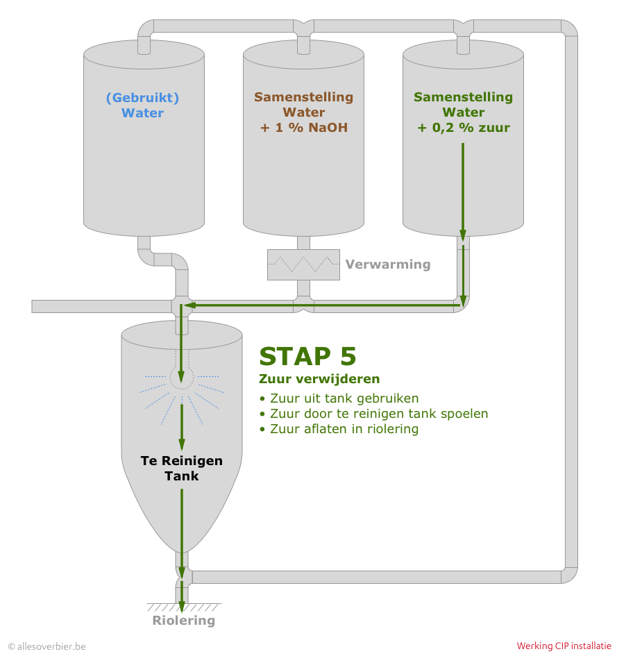 CIP - Stap 5: Zuur verwijderen